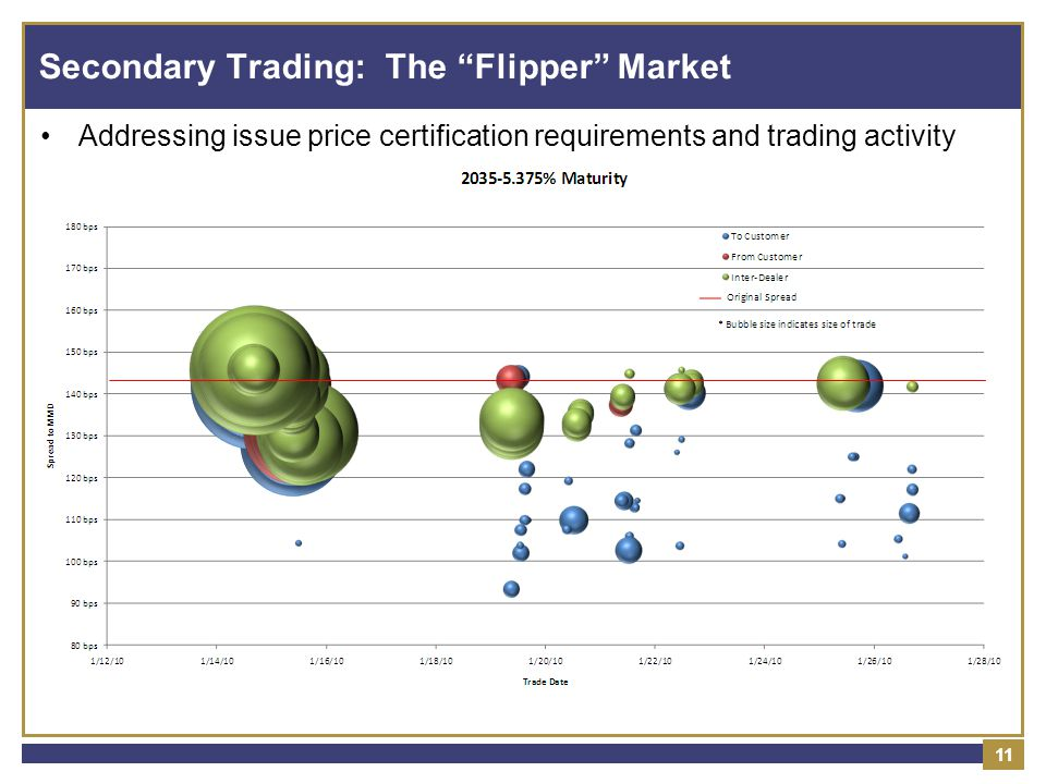 11 Secondary Trading: The Flipper Market Addressing issue price certification requirements and trading activity