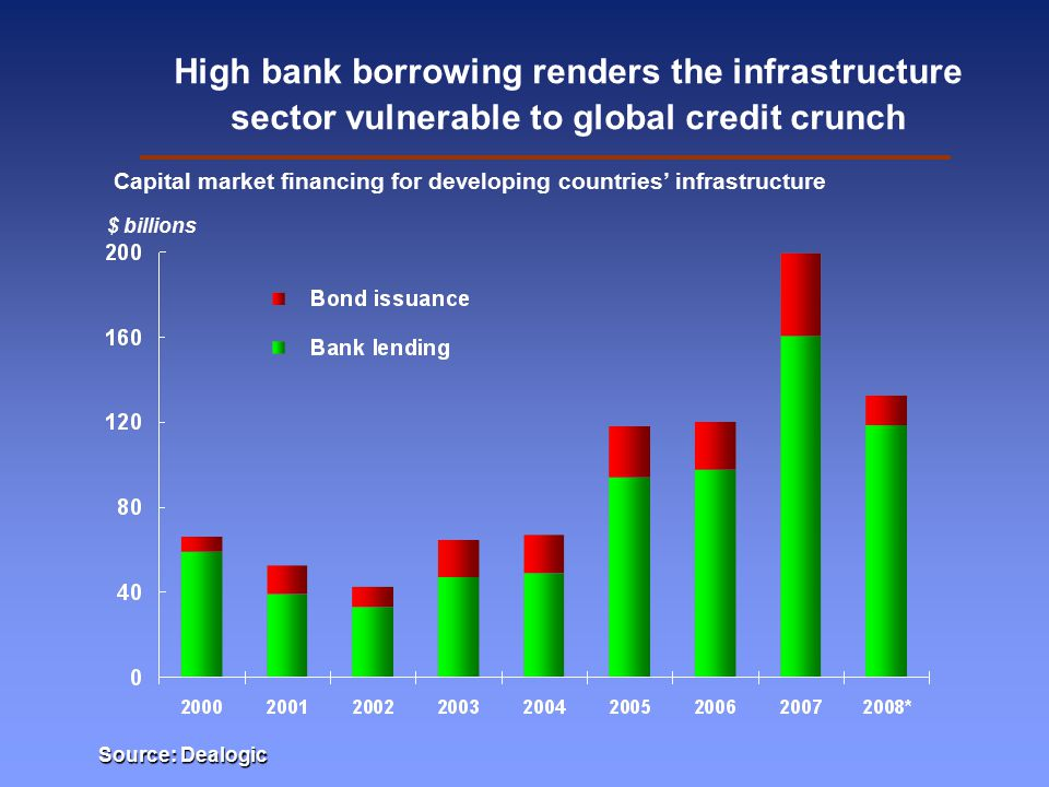 High bank borrowing renders the infrastructure sector vulnerable to global credit crunch Capital market financing for developing countries' infrastructure $ billions Source: Dealogic
