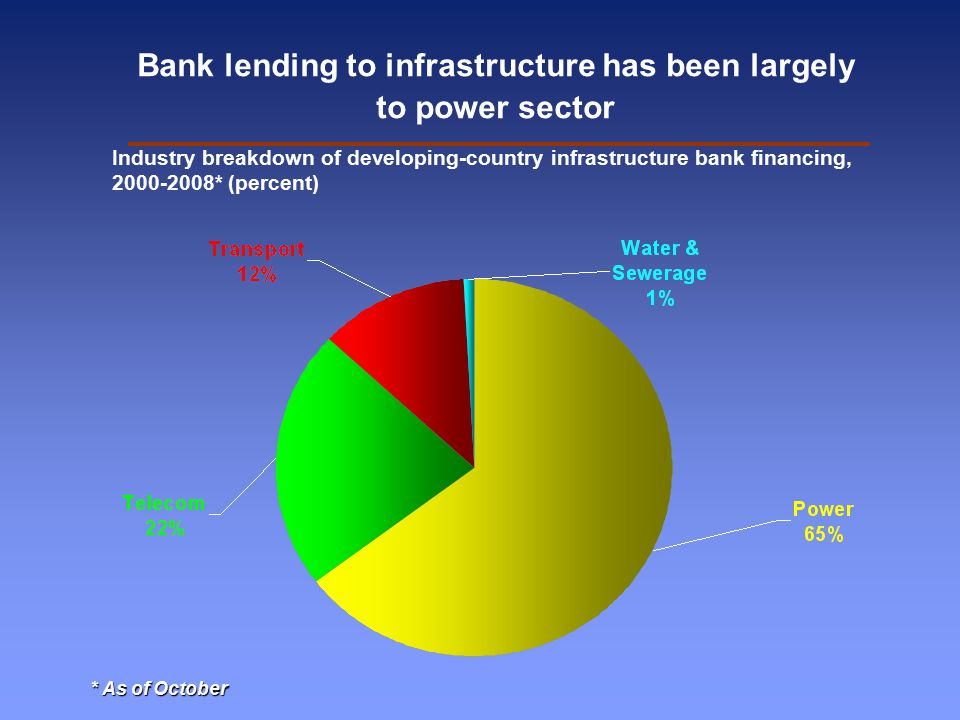 Bank lending to infrastructure has been largely to power sector Industry breakdown of developing-country infrastructure bank financing, 2000-2008* (percent) * As of October