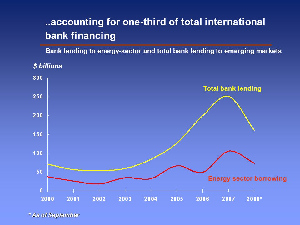 Bank lending to energy-sector and total bank lending to emerging markets Energy sector borrowing Total bank lending $ billions * As of September..accounting for one-third of total international bank financing