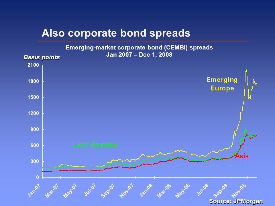 Also corporate bond spreads Basis points Emerging-market corporate bond (CEMBI) spreads Jan 2007 – Dec 1, 2008 Source: JPMorgan