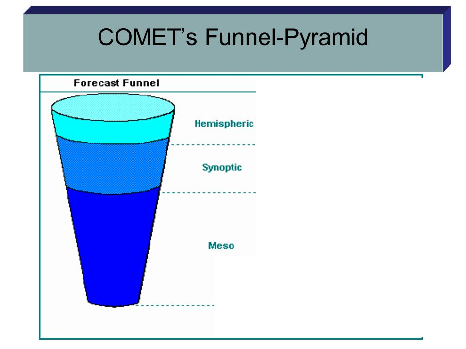 COMET's Funnel-Pyramid