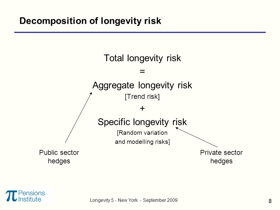 Longevity 5 - New York - September 2009 8 Decomposition of longevity risk Total longevity risk = Aggregate longevity risk [Trend risk] + Specific longevity risk [Random variation and modelling risks] Public sector hedges Private sector hedges