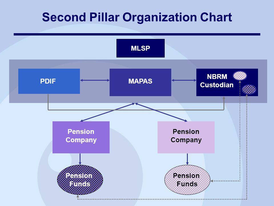 Second Pillar Organization Chart PDIFMAPAS NBRM Custodian Pension Company MLSP Pension Funds Pension Company Pension Funds