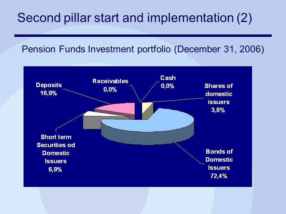 Second pillar start and implementation (2) Pension Funds Investment portfolio (December 31, 2006)