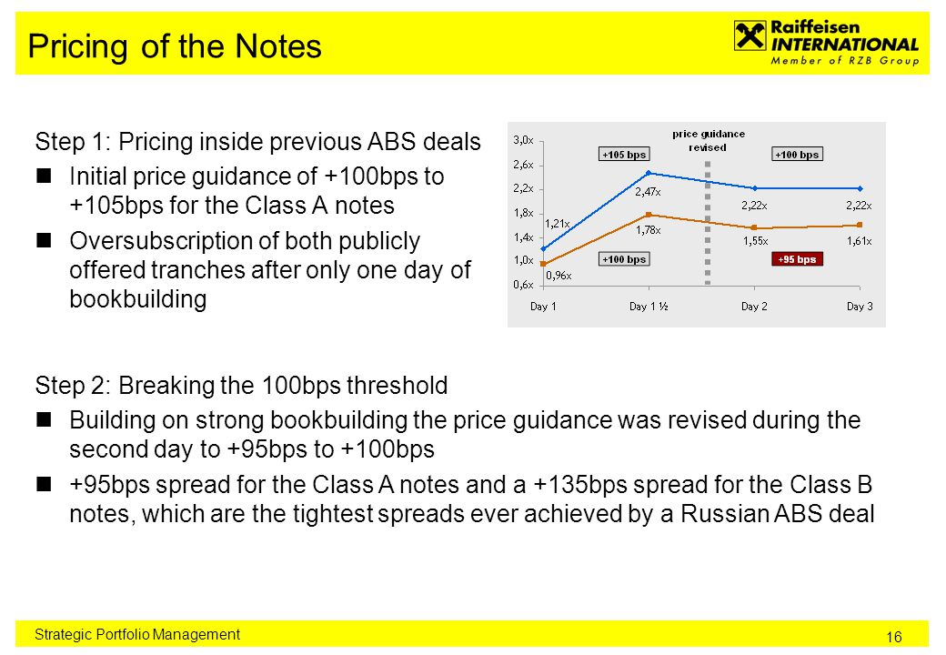 16 Pricing of the Notes Step 1: Pricing inside previous ABS deals Initial price guidance of +100bps to +105bps for the Class A notes Oversubscription of both publicly offered tranches after only one day of bookbuilding Strategic Portfolio Management Step 2: Breaking the 100bps threshold Building on strong bookbuilding the price guidance was revised during the second day to +95bps to +100bps +95bps spread for the Class A notes and a +135bps spread for the Class B notes, which are the tightest spreads ever achieved by a Russian ABS deal