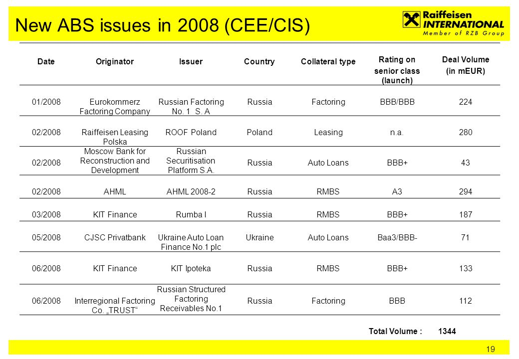 19 New ABS issues in 2008 (CEE/CIS) DateOriginatorIssuerCountryCollateral type Rating on senior class (launch) Deal Volume (in mEUR) 01/2008Eurokommerz Factoring Company Russian Factoring No.