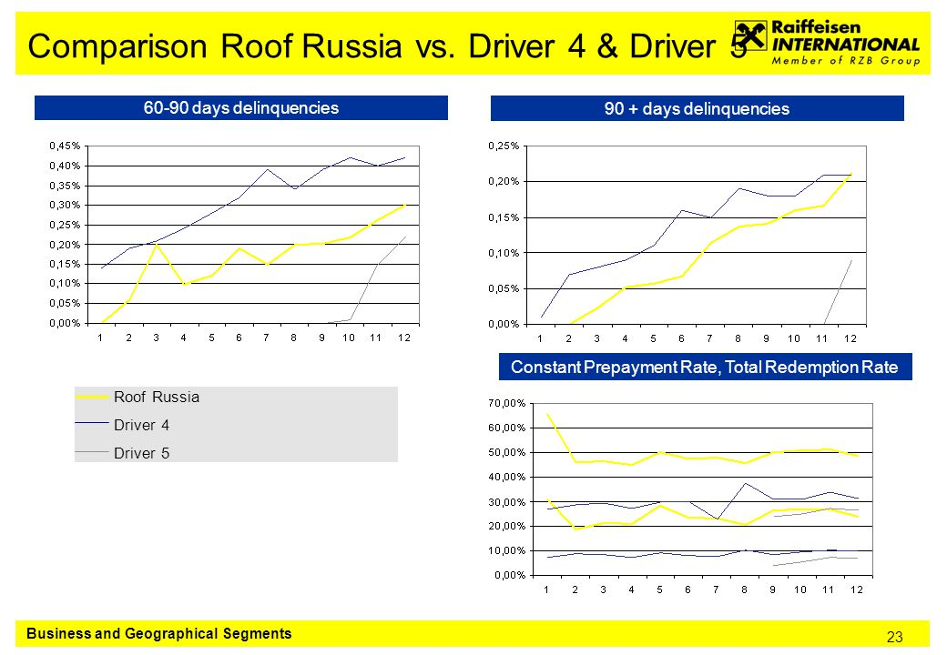 23 Comparison Roof Russia vs.