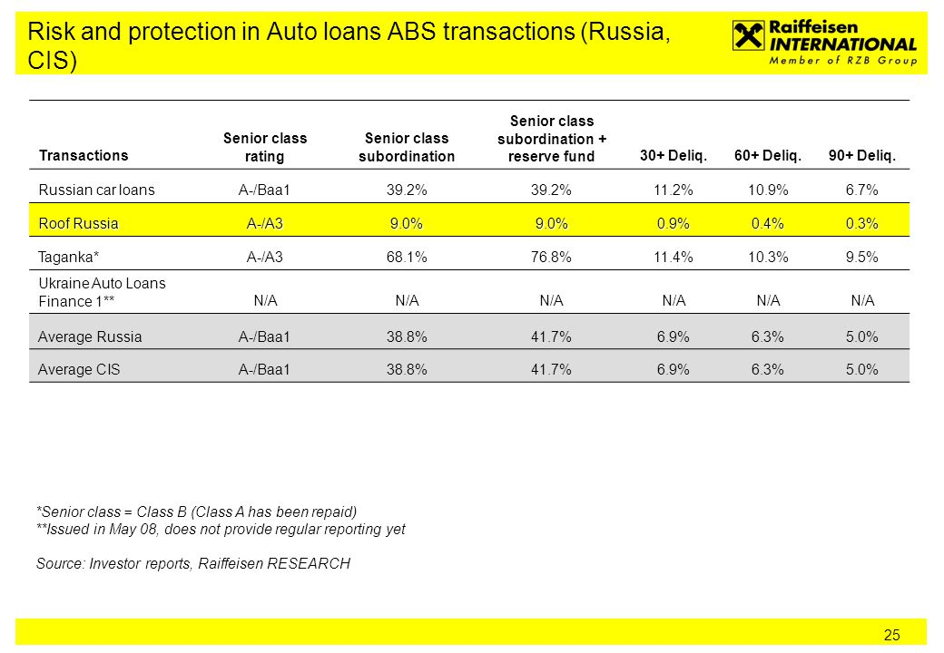 25 Risk and protection in Auto loans ABS transactions (Russia, CIS) Transactions Senior class rating Senior class subordination Senior class subordination + reserve fund30+ Deliq.60+ Deliq.90+ Deliq.