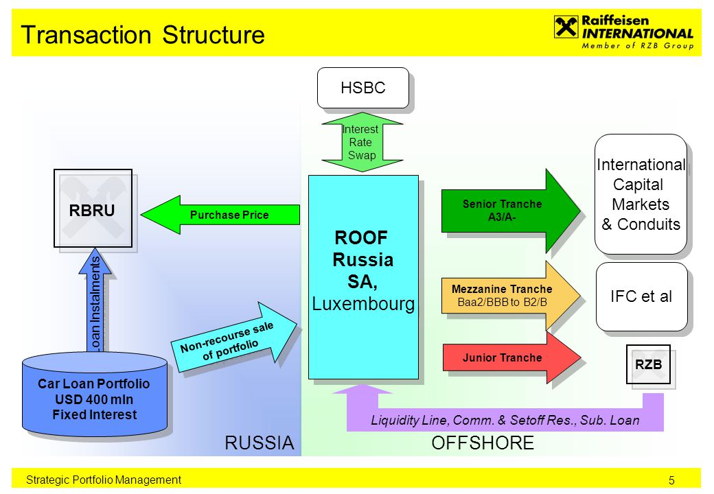 5 Transaction Structure Strategic Portfolio Management OFFSHORE RUSSIA Loan Instalments Car Loan Portfolio USD 400 mln Fixed Interest Car Loan Portfolio USD 400 mln Fixed Interest Purchase Price RBRU ROOF Russia SA, Luxembourg ROOF Russia SA, Luxembourg Non-recourse sale of portfolio Non-recourse sale of portfolio Senior Tranche A3/A- Senior Tranche A3/A- International Capital Markets & Conduits International Capital Markets & Conduits Mezzanine Tranche Baa2/BBB to B2/B Mezzanine Tranche Baa2/BBB to B2/B Junior Tranche RZB IFC et al HSBC Interest Rate Swap Liquidity Line, Comm.