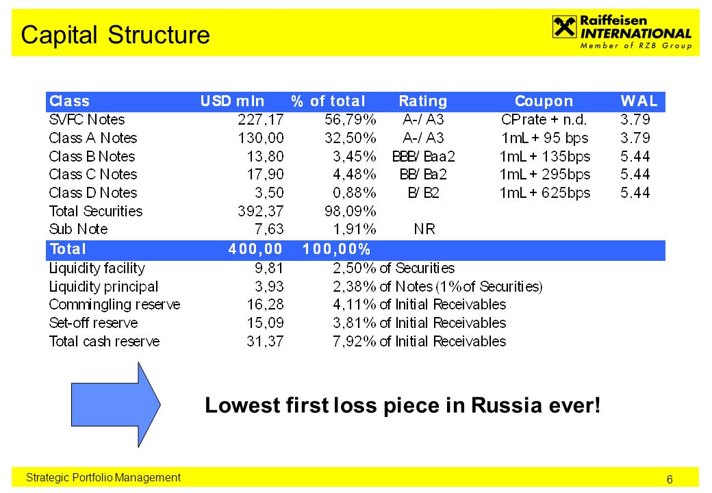 6 Capital Structure Strategic Portfolio Management Lowest first loss piece in Russia ever!