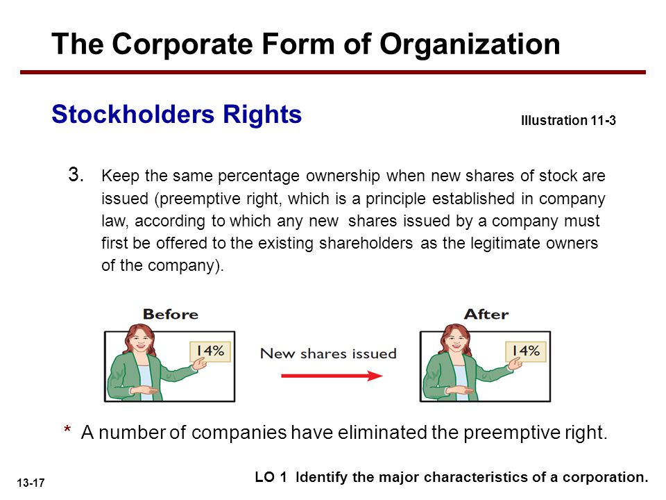 13-17 3. Keep the same percentage ownership when new shares of stock are issued (preemptive right, which is a principle established in company law, ac
