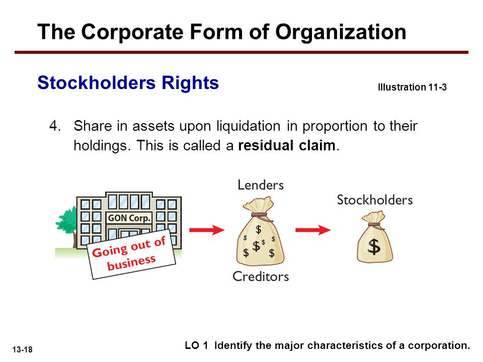 13-18 4.Share in assets upon liquidation in proportion to their holdings. This is called a residual claim. Stockholders Rights Illustration 11-3 The C