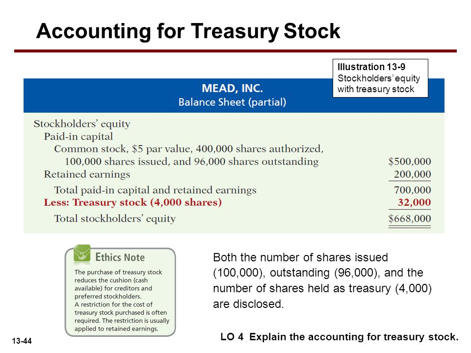 13-44 LO 4 Explain the accounting for treasury stock. Both the number of shares issued (100,000), outstanding (96,000), and the number of shares held