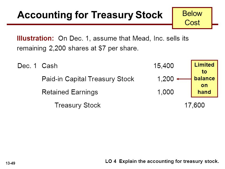 13-49 Paid-in Capital Treasury Stock 1,200 Illustration: On Dec. 1, assume that Mead, Inc. sells its remaining 2,200 shares at $7 per share. LO 4 Expl