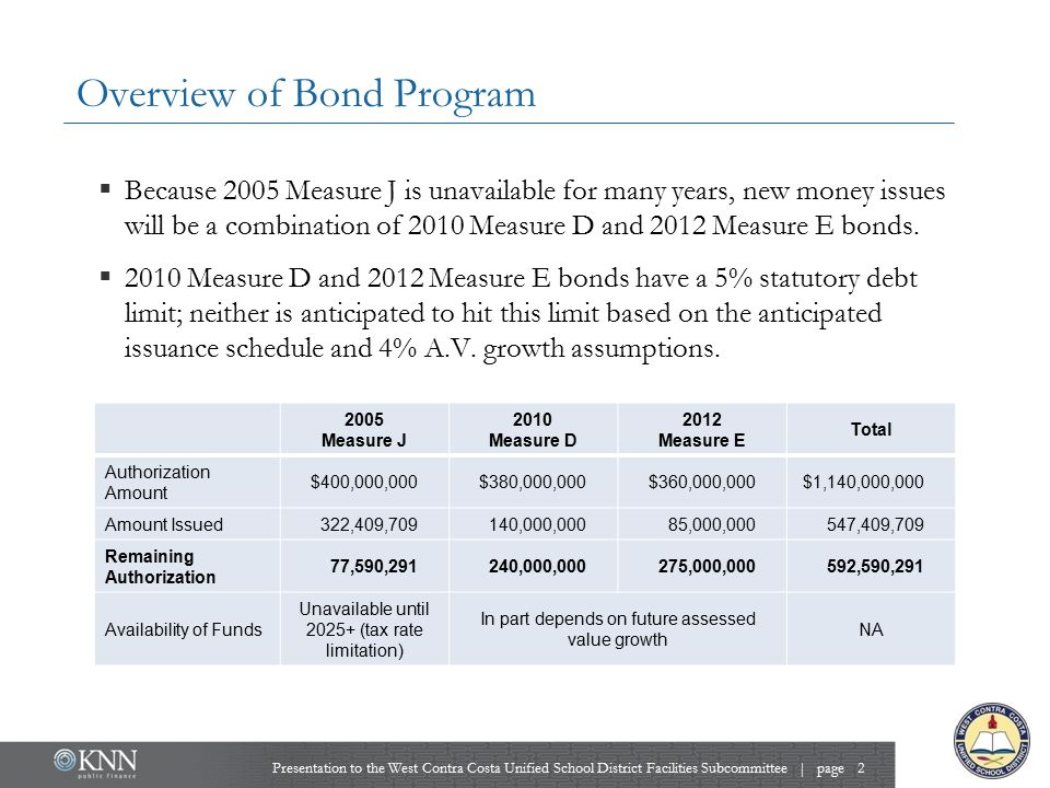 February 11, 2014 Tentative Issuance Schedule  Tentative Issuance Schedule provided to Facilities Subcommittee on February 11, 2014.