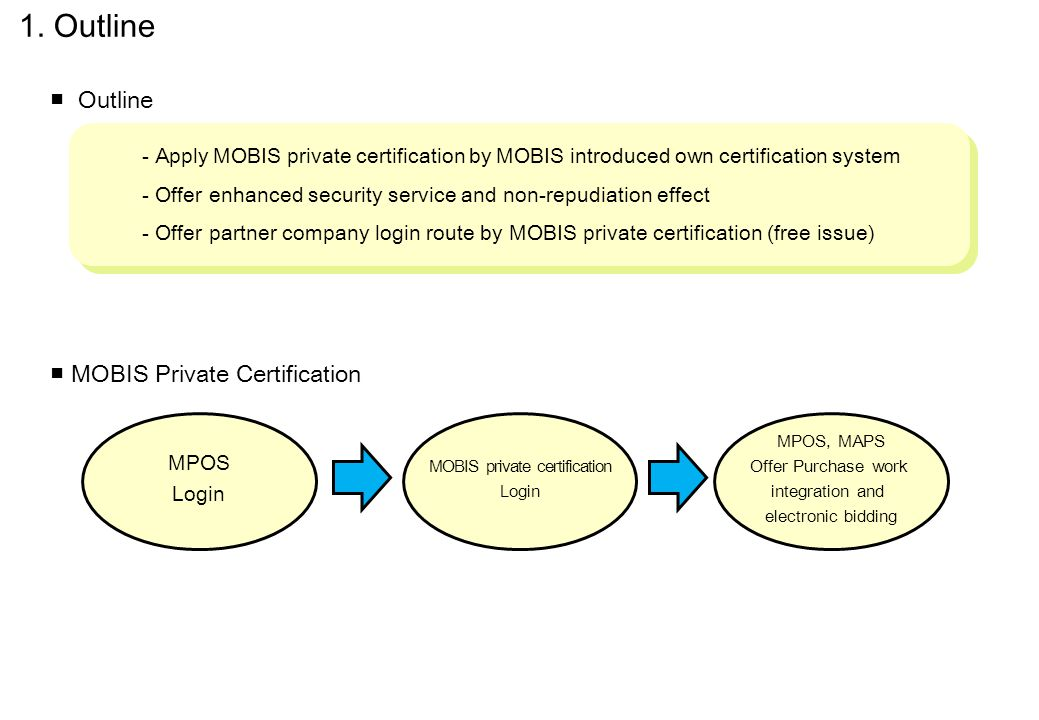 - Apply MOBIS private certification by MOBIS introduced own certification system - Offer enhanced security service and non-repudiation effect - Offer partner company login route by MOBIS private certification (free issue) - Apply MOBIS private certification by MOBIS introduced own certification system - Offer enhanced security service and non-repudiation effect - Offer partner company login route by MOBIS private certification (free issue) ■ Outline ■ MOBIS Private Certification MPOS Login MOBIS private certification Login MPOS, MAPS Offer Purchase work integration and electronic bidding 1.