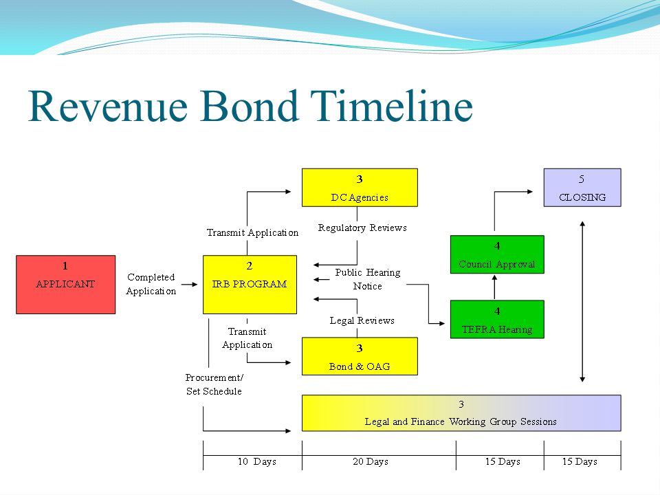 Revenue Bond Timeline