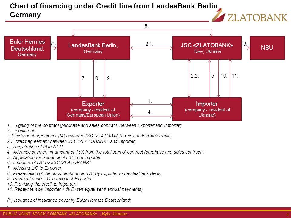 PUBLIC JOINT STOCK COMPANY «ZLATOBANK», Kyiv, Ukraine 4 Chart of financing under Credit line from LandesBank Berlin, Germany LandesBank Berlin, German