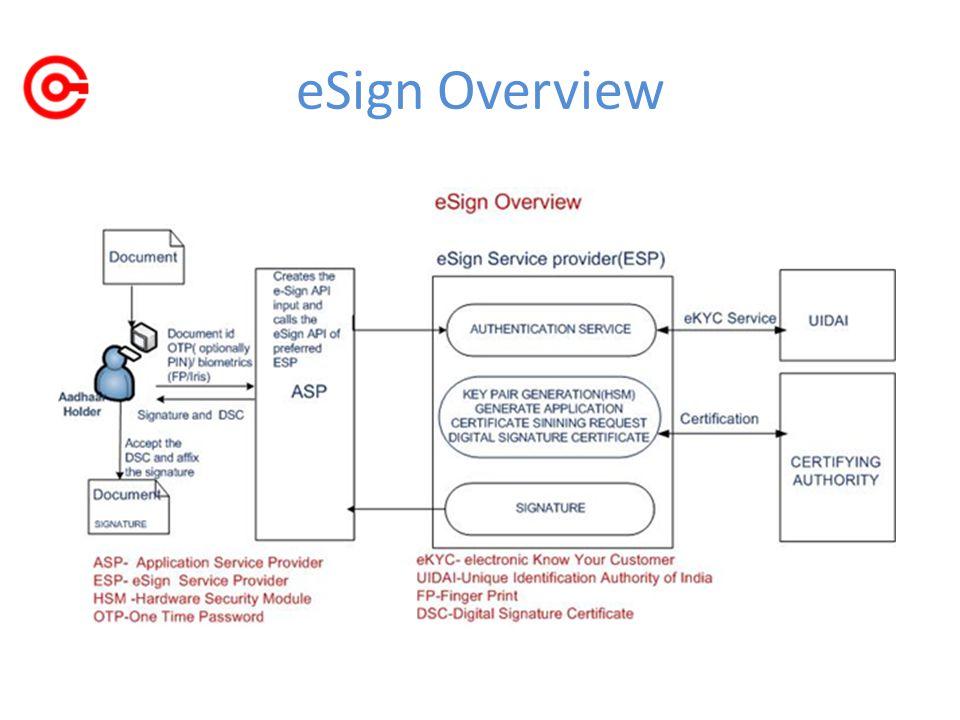 eSign Overview