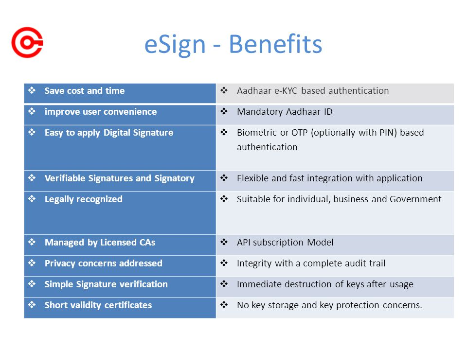 eSign - Benefits  Save cost and time  Aadhaar e-KYC based authentication  improve user convenience  Mandatory Aadhaar ID  Easy to apply Digital Signature  Biometric or OTP (optionally with PIN) based authentication  Verifiable Signatures and Signatory  Flexible and fast integration with application  Legally recognized  Suitable for individual, business and Government  Managed by Licensed CAs  API subscription Model  Privacy concerns addressed  Integrity with a complete audit trail  Simple Signature verification  Immediate destruction of keys after usage  Short validity certificates  No key storage and key protection concerns.