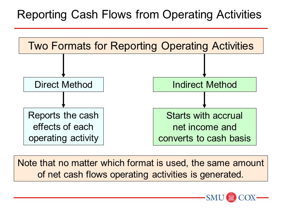 Reporting Cash Flows from Operating Activities Two Formats for Reporting Operating Activities Reports the cash effects of each operating activity Direct Method Starts with accrual net income and converts to cash basis Indirect Method Note that no matter which format is used, the same amount of net cash flows operating activities is generated.