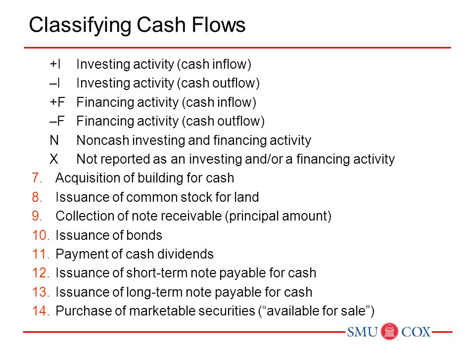 Classifying Cash Flows +IInvesting activity (cash inflow) –IInvesting activity (cash outflow) +FFinancing activity (cash inflow) –FFinancing activity (cash outflow) NNoncash investing and financing activity XNot reported as an investing and/or a financing activity 7.Acquisition of building for cash 8.Issuance of common stock for land 9.Collection of note receivable (principal amount) 10.Issuance of bonds 11.Payment of cash dividends 12.Issuance of short-term note payable for cash 13.Issuance of long-term note payable for cash 14.Purchase of marketable securities ( available for sale )