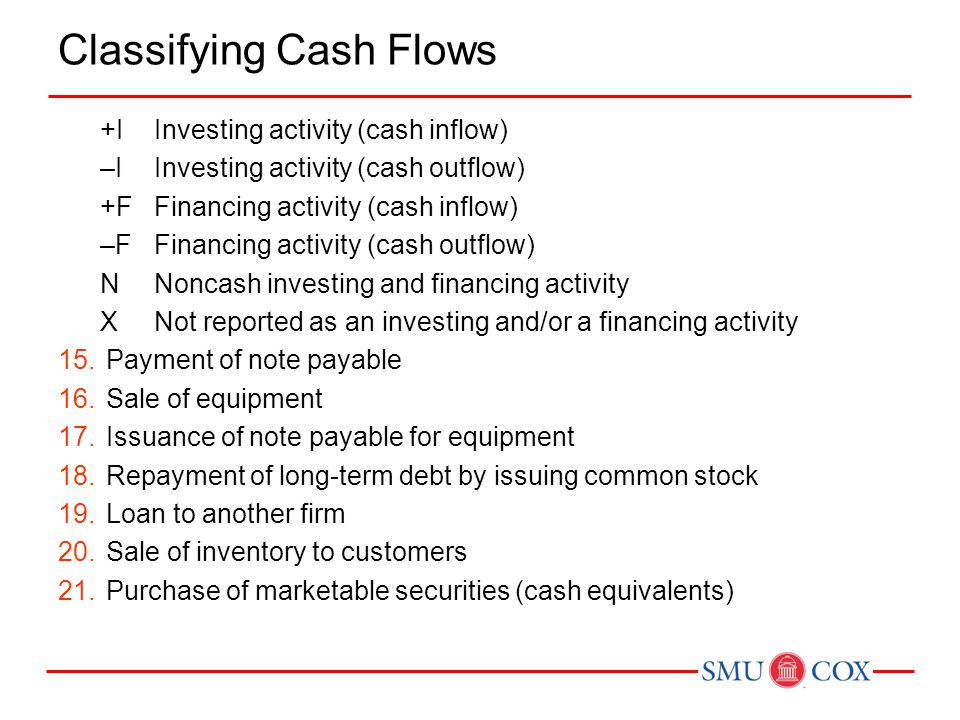 Classifying Cash Flows +IInvesting activity (cash inflow) –IInvesting activity (cash outflow) +FFinancing activity (cash inflow) –FFinancing activity
