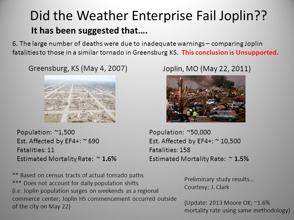 Greensburg, KS (May 4, 2007) Joplin, MO (May 22, 2011) Population: ~1,500 Est. Affected by EF4+: ~ 690 Fatalities: 11 Estimated Mortality Rate: ~ 1.6%