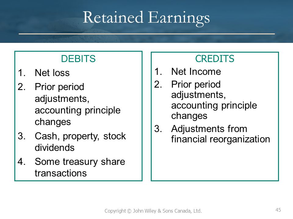 45 Copyright © John Wiley & Sons Canada, Ltd. Retained Earnings DEBITS 1.Net loss 2.Prior period adjustments, accounting principle changes 3.Cash, pro