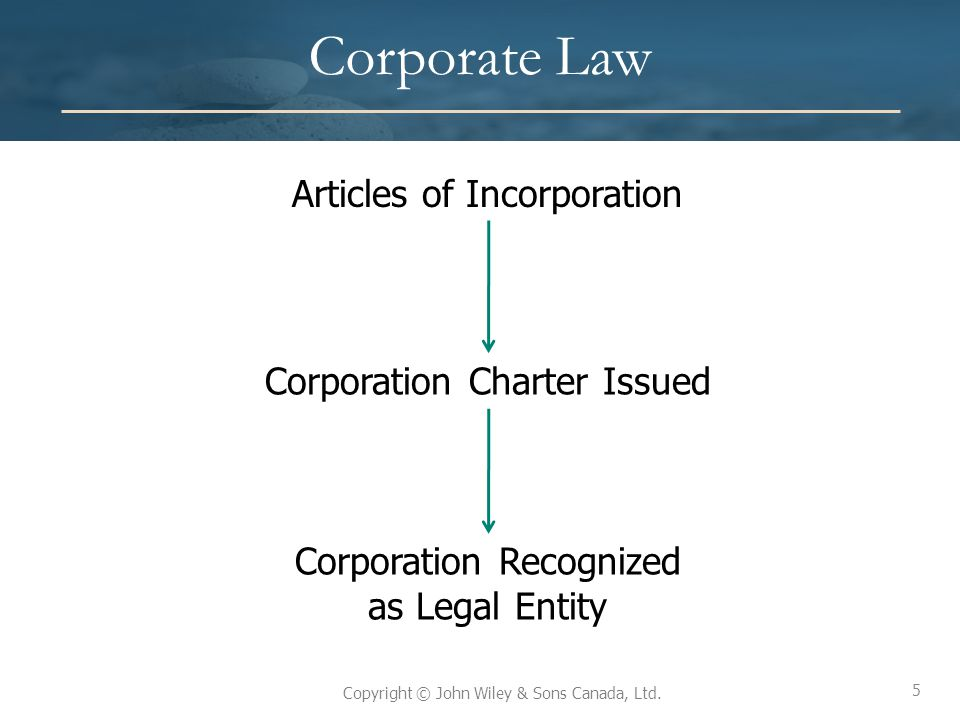 5 Copyright © John Wiley & Sons Canada, Ltd. Corporate Law Articles of Incorporation Corporation Charter Issued Corporation Recognized as Legal Entity