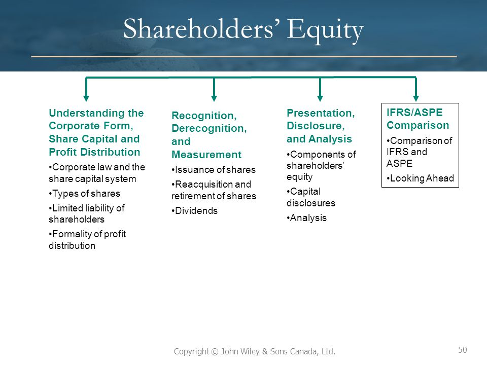 50 Copyright © John Wiley & Sons Canada, Ltd. Shareholders' Equity Understanding the Corporate Form, Share Capital and Profit Distribution Corporate l