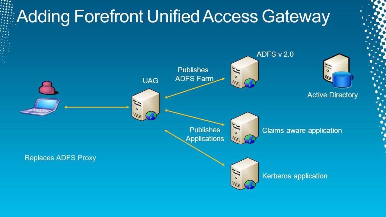 ADFS v 2.0 Claims aware application UAG Kerberos application Publishes ADFS Farm Publishes Applications Active Directory