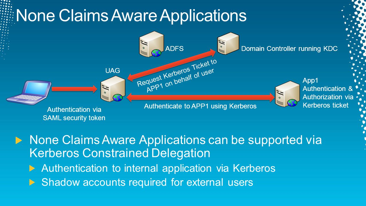 Authentication via SAML security token UAG ADFS Request Kerberos Ticket to APP1 on behalf of user Authenticate to APP1 using Kerberos App1 Authentication & Authorization via Kerberos ticket Domain Controller running KDC
