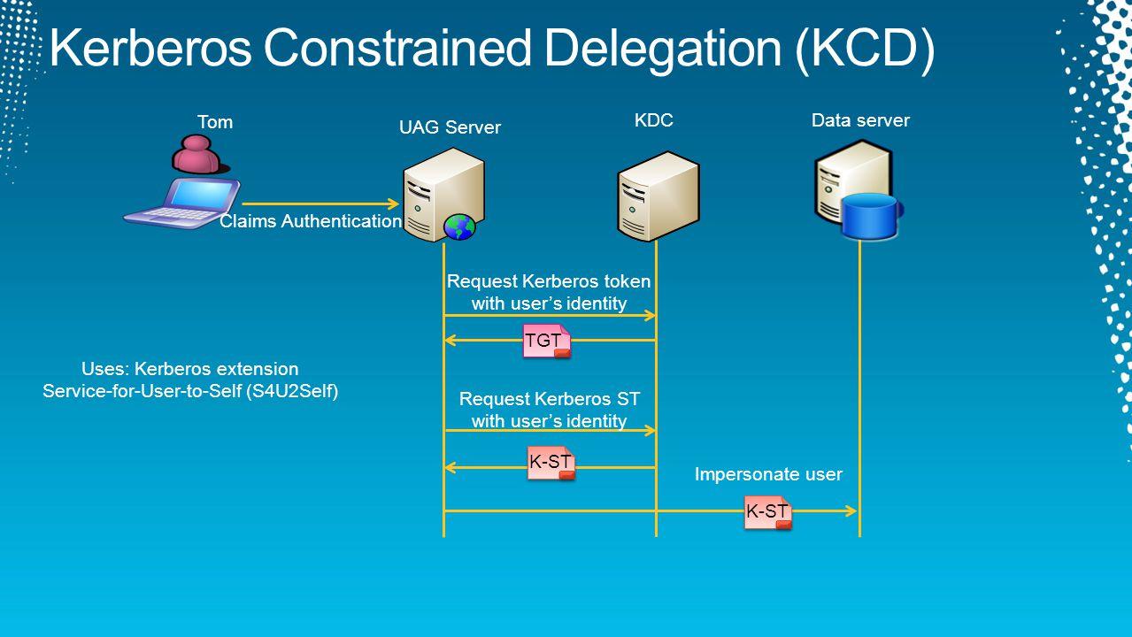 KDC UAG Server Tom TGT K-ST Data server Claims Authentication Request Kerberos token with user's identity Request Kerberos ST with user's identity K-S