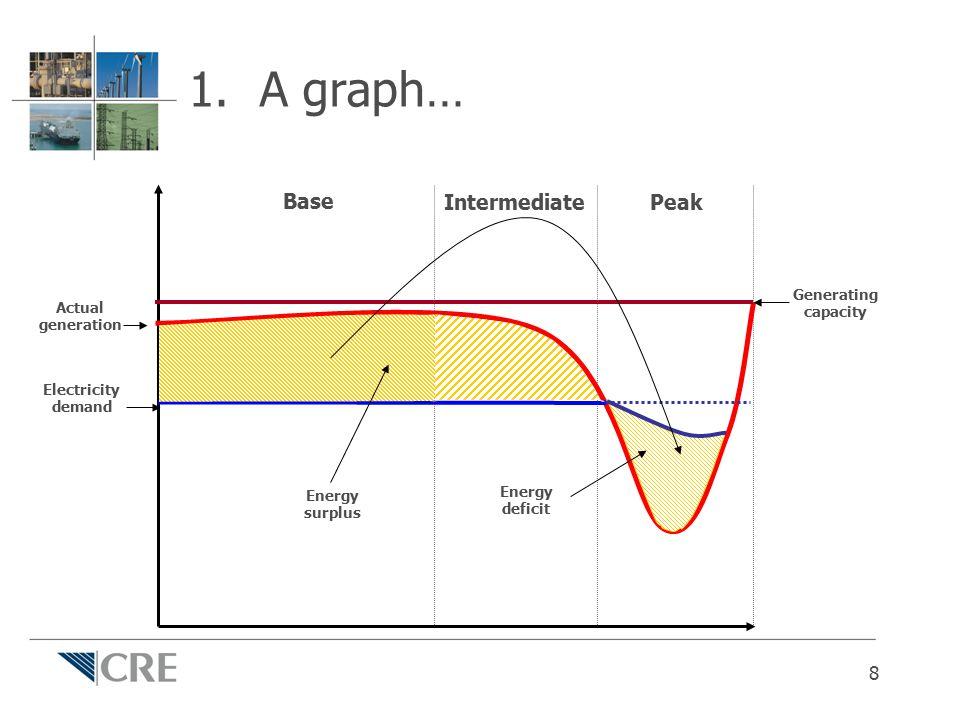 1. A graph… Base IntermediatePeak Actual generation Electricity demand Energy surplus Generating capacity Energy deficit 8
