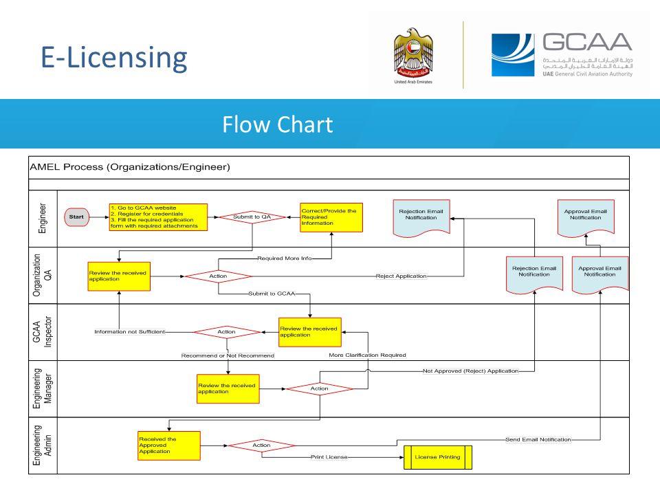 E-Licensing Flow Chart