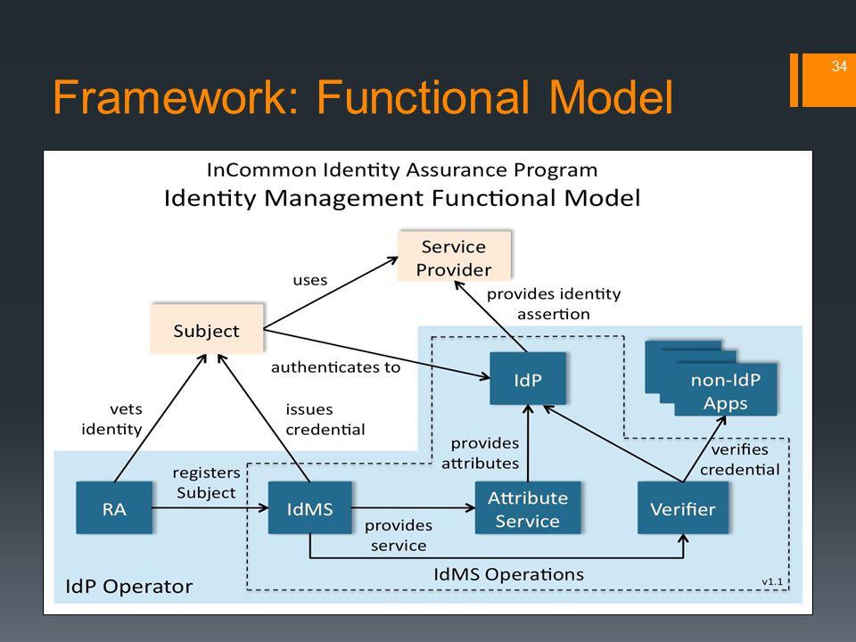 Framework: Functional Model 34