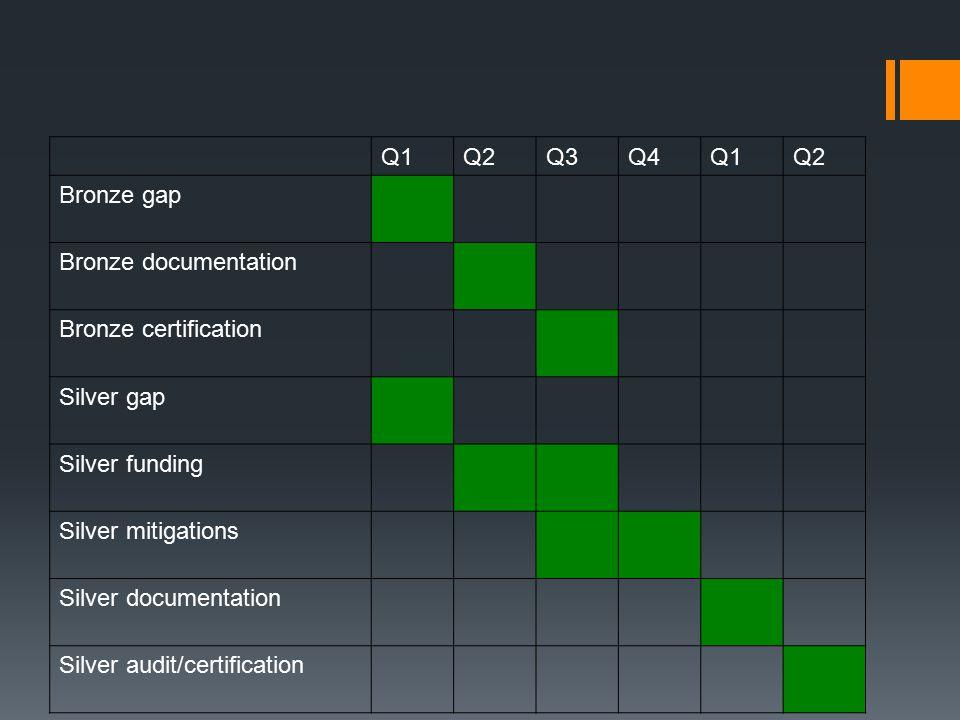 Q1Q2Q3Q4Q1Q2 Bronze gap Bronze documentation Bronze certification Silver gap Silver funding Silver mitigations Silver documentation Silver audit/certification