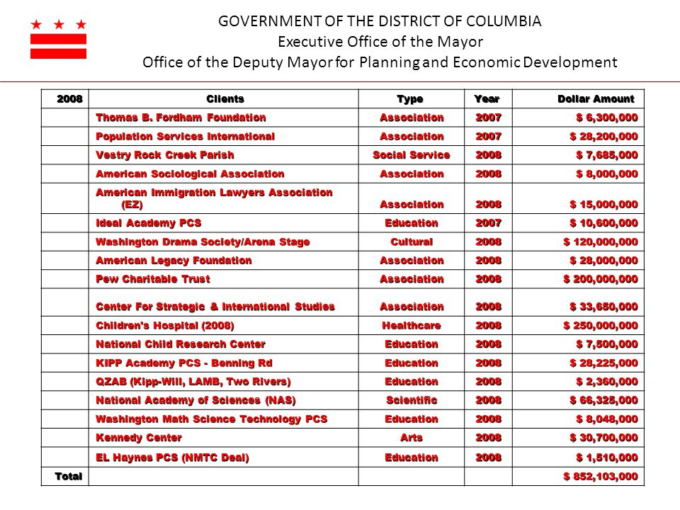 GOVERNMENT OF THE DISTRICT OF COLUMBIA Executive Office of the Mayor Office of the Deputy Mayor for Planning and Economic Development 2008 ClientsType Year Dollar Amount Dollar Amount Thomas B.