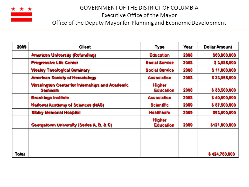 GOVERNMENT OF THE DISTRICT OF COLUMBIA Executive Office of the Mayor Office of the Deputy Mayor for Planning and Economic Development 2009ClientTypeYear Dollar Amount American University (Refunding) American University (Refunding) Education2008$60,900,000 Progressive Life Center Social Service 2008 $ 3,885,000 Wesley Theological Seminary Social Service 2008 $ 11,000,000 $ 11,000,000 American Society of Hematology Association2008 $ 33,965,000 Washington Center for Internships and Academic Seminars Higher Education 2008 $ 33,500,000 $ 33,500,000 Brookings Institute Association2008 $ 40,000,000 $ 40,000,000 National Academy of Sciences (NAS) Scientific2009 $ 57,500,000 $ 57,500,000 Sibley Memorial Hospital Healthcare2009$63,000,000 Georgetown University (Series A, B, & C) Higher Education 2009$121,000,000 Total $ 424,750,000 $ 424,750,000