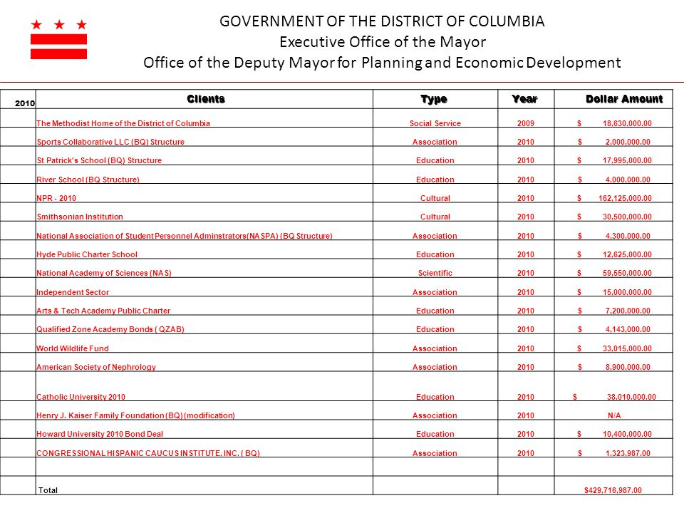 GOVERNMENT OF THE DISTRICT OF COLUMBIA Executive Office of the Mayor Office of the Deputy Mayor for Planning and Economic Development 2010 ClientsType Year Dollar Amount Dollar Amount The Methodist Home of the District of ColumbiaSocial Service2009 $ 18,630,000.00 Sports Collaborative LLC (BQ) StructureAssociation2010 $ 2,000,000.00 St Patrick s School (BQ) StructureEducation2010 $ 17,995,000.00 River School (BQ Structure)Education2010 $ 4,000,000.00 NPR - 2010Cultural2010 $ 162,125,000.00 Smithsonian InstitutionCultural2010 $ 30,500,000.00 National Association of Student Personnel Adminstrators(NASPA) (BQ Structure)Association2010 $ 4,300,000.00 Hyde Public Charter SchoolEducation2010 $ 12,625,000.00 National Academy of Sciences (NAS)Scientific2010 $ 59,550,000.00 Independent SectorAssociation2010 $ 15,000,000.00 Arts & Tech Academy Public CharterEducation2010 $ 7,200,000.00 Qualified Zone Academy Bonds ( QZAB)Education2010 $ 4,143,000.00 World Wildlife FundAssociation2010 $ 33,015,000.00 American Society of NephrologyAssociation2010 $ 8,900,000.00 Catholic University 2010Education2010 $ 38,010,000.00 Henry J.