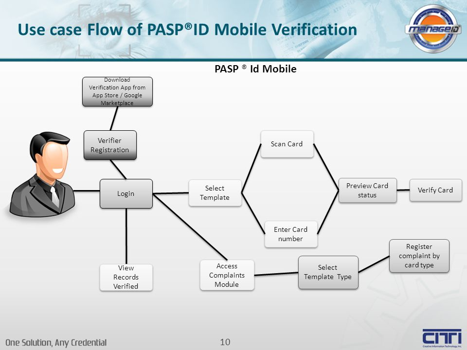 10 Use case Flow of PASP®ID Mobile Verification Login Select Template View Records Verified Preview Card status Verify Card PASP ® Id Mobile Download Verification App from App Store / Google Marketplace Verifier Registration Scan Card Enter Card number Access Complaints Module Select Template Type Register complaint by card type