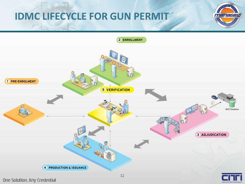 12 IDMC LIFECYCLE FOR GUN PERMIT