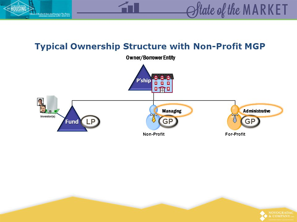 Typical Ownership Structure with Non-Profit MGP P'ship Owner/Borrower Entity For-Profit GP Fund LP Non-Profit GP ManagingAdministrative
