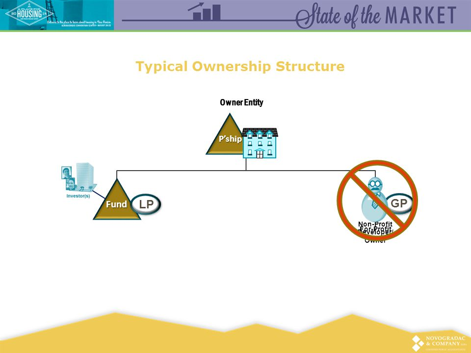 Typical Ownership Structure P'ship Owner Entity Non-Profit Developer/ Owner GP Fund LP For-Profit