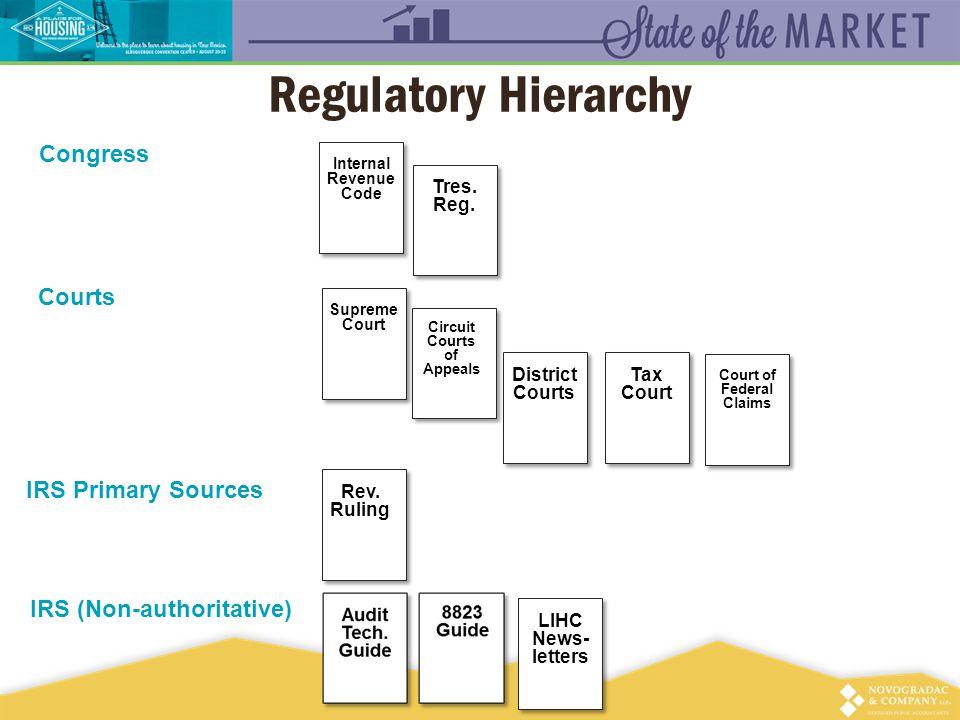 Regulatory Hierarchy Internal Revenue Code Tres. Reg.