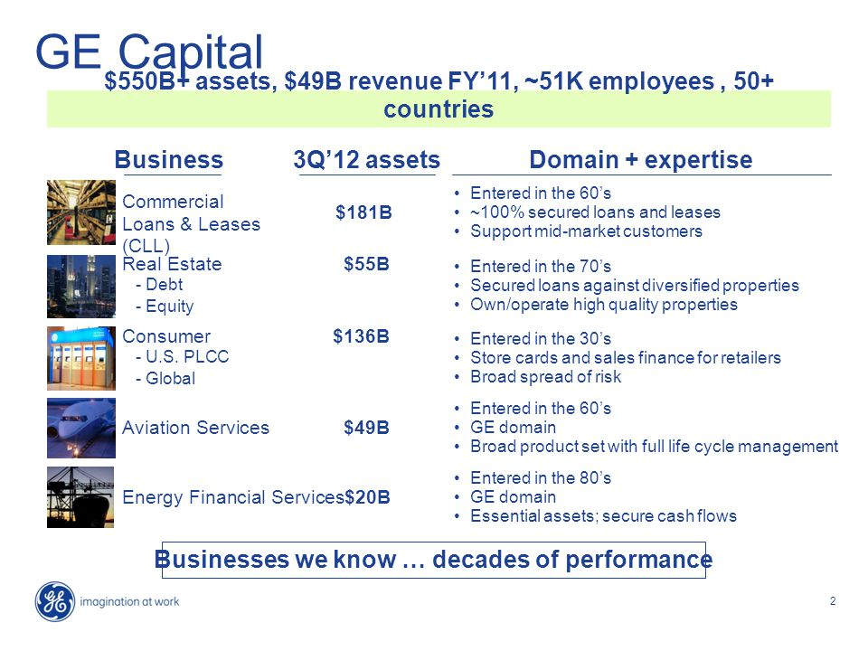 2 GE Capital Business Commercial Loans & Leases (CLL) 3Q'12 assets Entered in the 60's ~100% secured loans and leases Support mid-market customers Entered in the 70's Secured loans against diversified properties Own/operate high quality properties Entered in the 30's Store cards and sales finance for retailers Broad spread of risk Entered in the 60's GE domain Broad product set with full life cycle management Entered in the 80's GE domain Essential assets; secure cash flows Domain + expertise Businesses we know … decades of performance Real Estate$55B - Debt - Equity Consumer$136B - U.S.