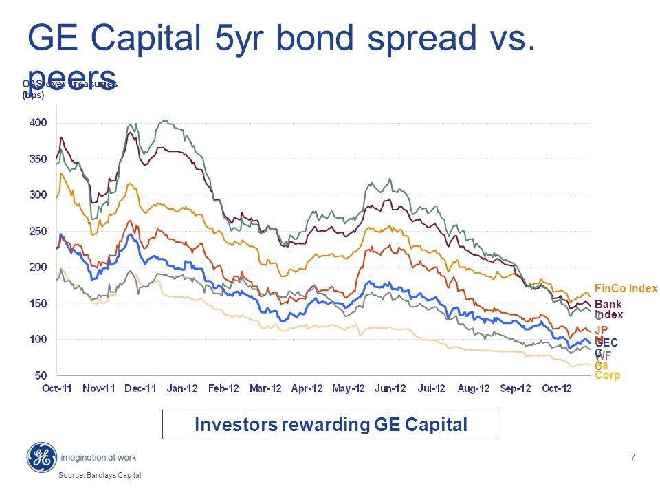 7 GE Capital 5yr bond spread vs.