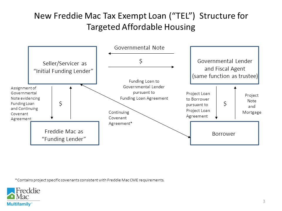 The Project Loans meet the requirements for the issuance of tax exempt obligations under Section 142(d) of the Internal Revenue Code of 1986, as amended (the Code ) and for the syndication of 4% LIHTC under Section 42 of the Code.